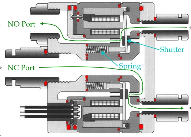 "This cross section shows two of the individual port valves, the upper one in its normal ""closed"" position and the upper one in the energized ""open"" position. O-rings are marked in red. Air paths are marked in green."